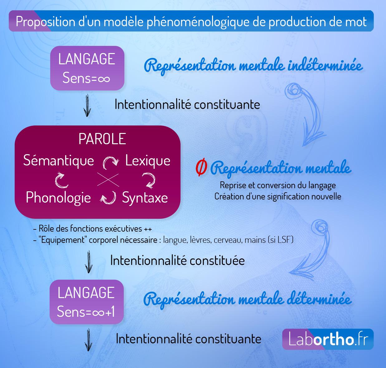 Proposition d'un modèle phénoménologique de production de mot